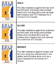 Choose the Right Lock for Your Bicycle Sold Secure